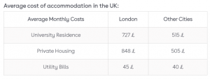 cost in UK