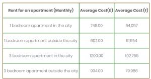 average cost UK