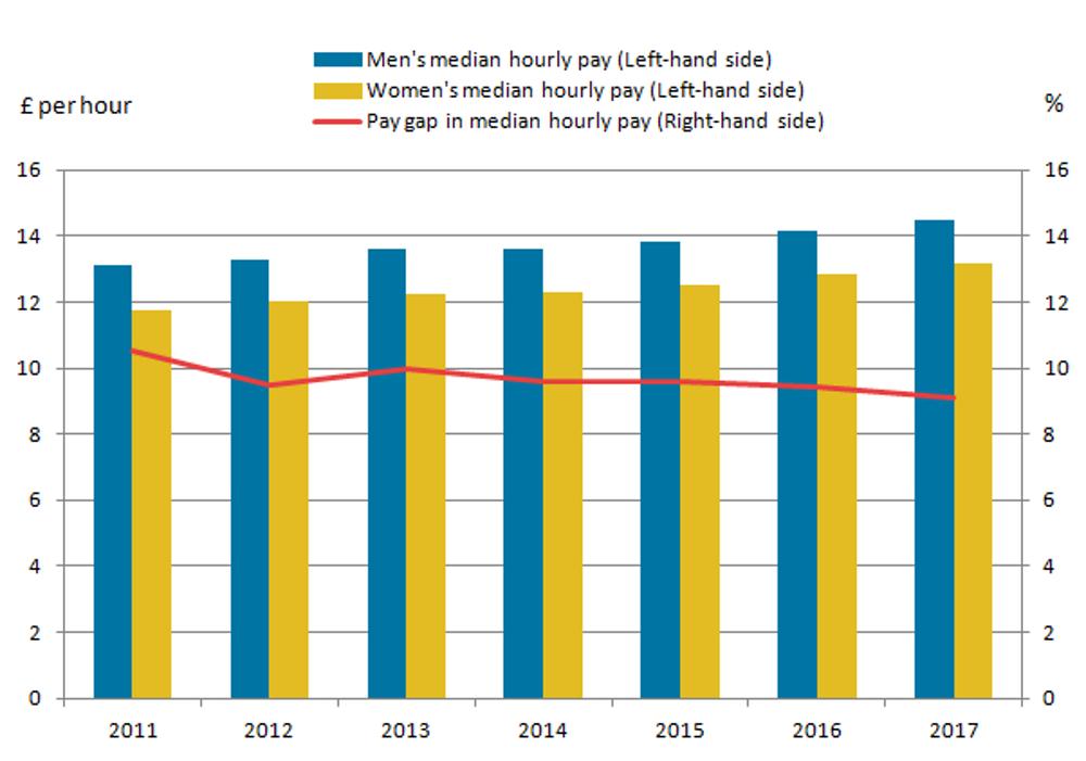 wage gap in uk