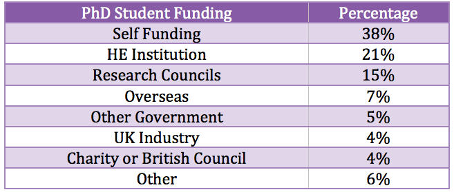 Financial dues in UK for PhD