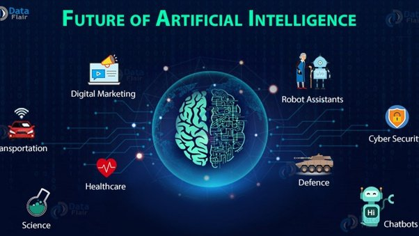 Artificial Intelligence in the UK